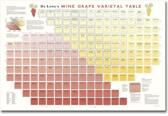 Sunday The Periodic Table Of Wine Vinum Vine