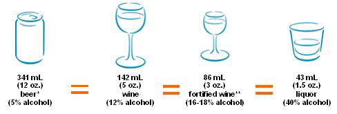 Alcohol comparison chart