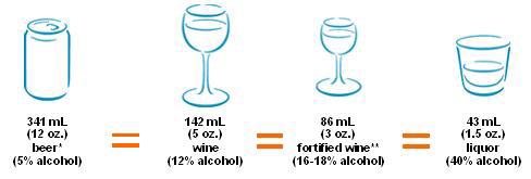 Alcohol comparison chart