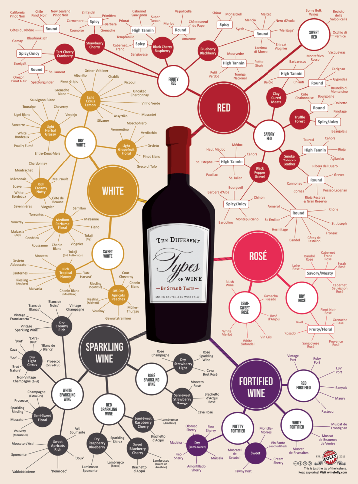 The Different types of Wines
