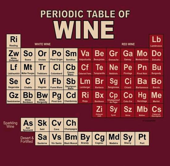periodiske tabellen vin