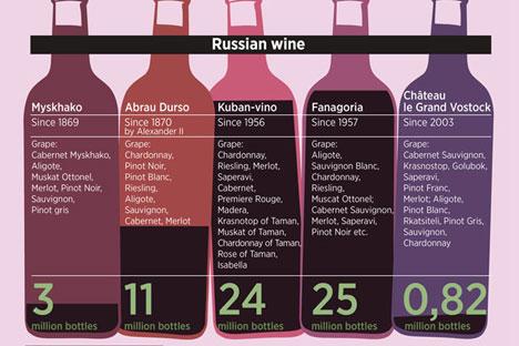 Россию вина