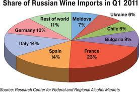 Participação das importações russas de vinho 2011