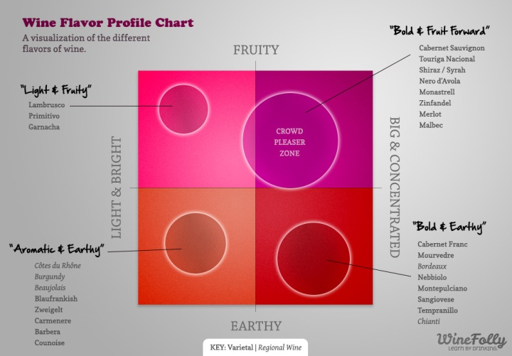 Wine Flavor Profile Chart