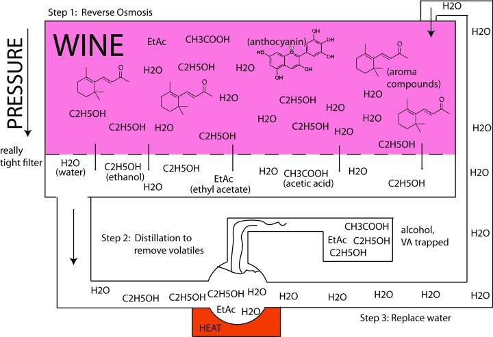 Reverse osmosis wine