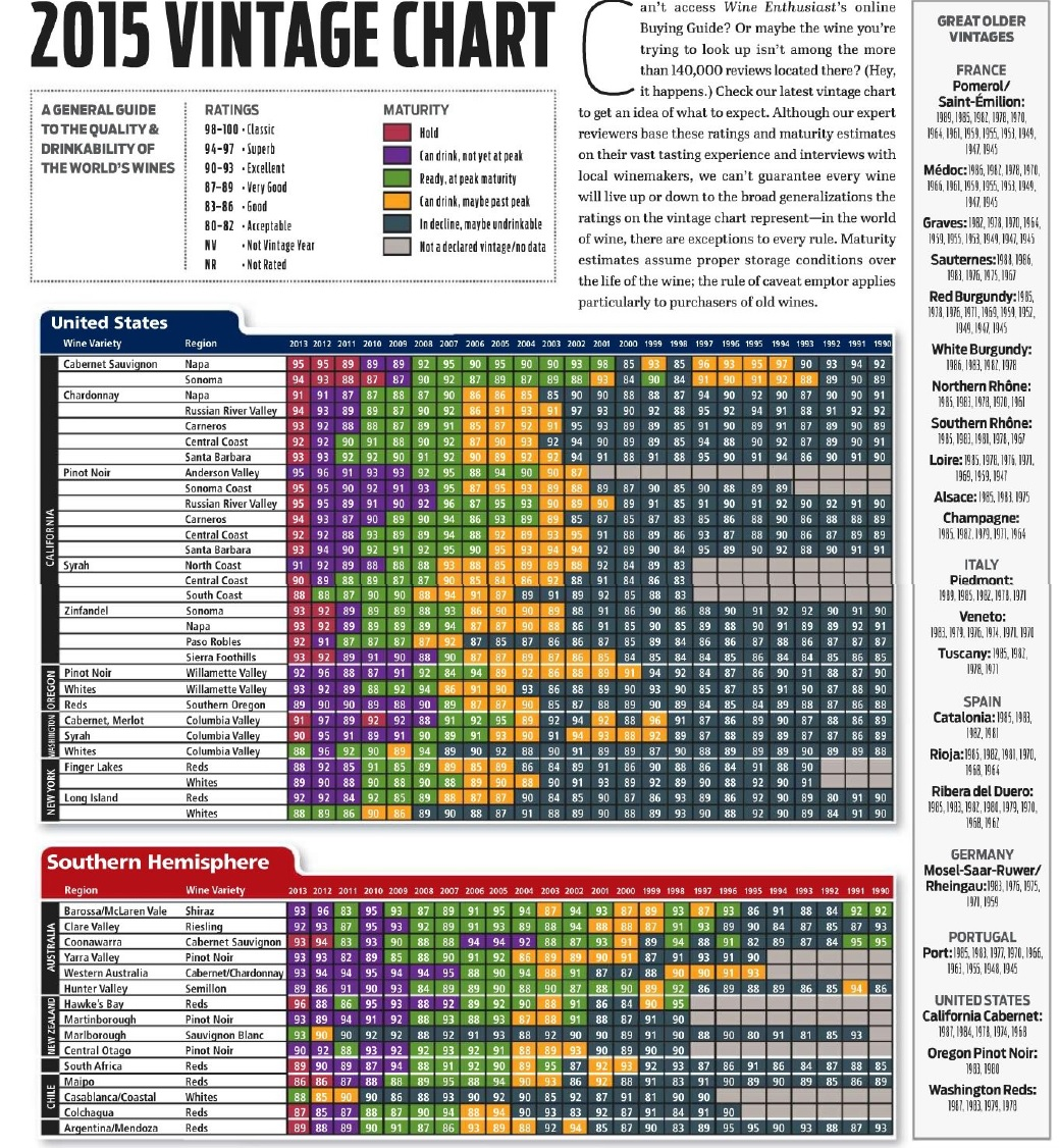 2015 Wine Enthusiast Wine Vintage Chart
