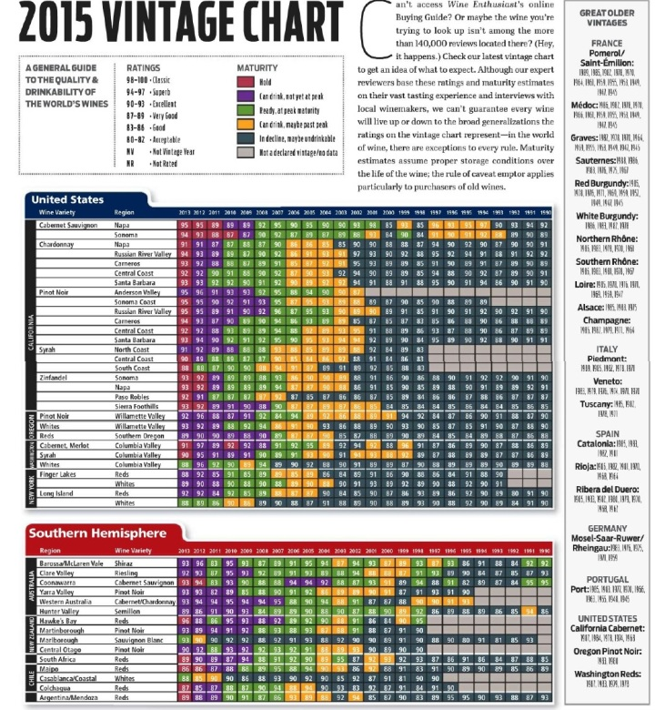 2015 Wine Enthusiast Wine Vintage Chart