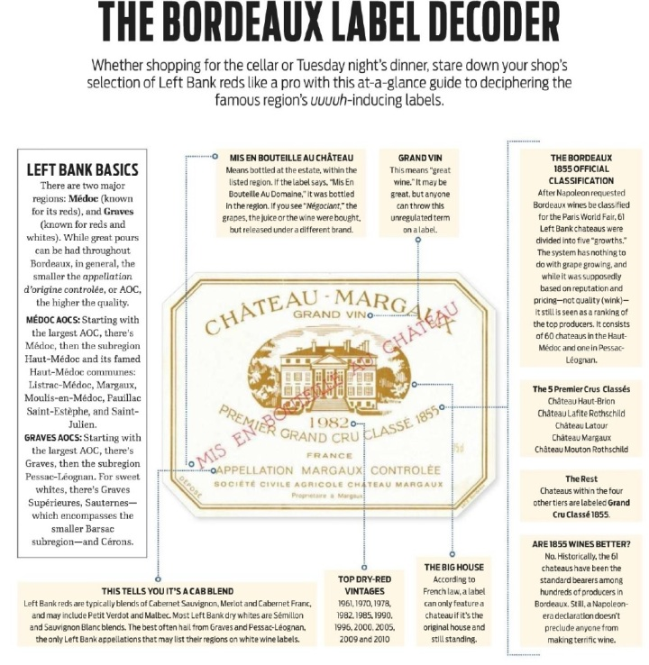 Wine Magazine February 2015 The Bordeaux Label Decoder