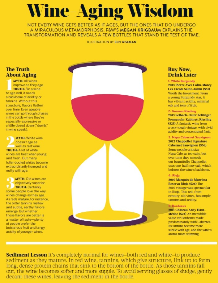 Food and Wine Wine Aging Wisdom October 2015