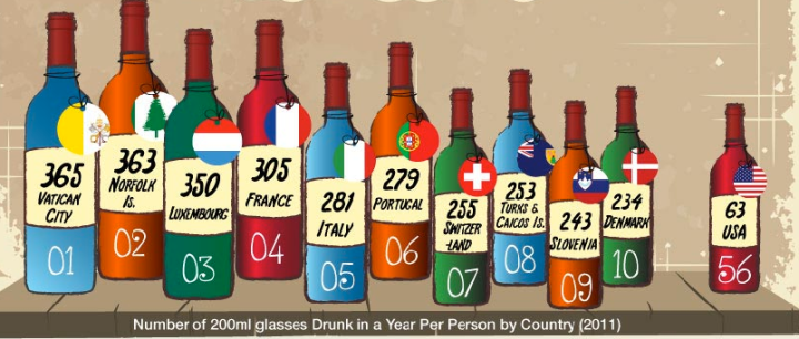 number of 200 ml glasses drunk a year by country wine drawing