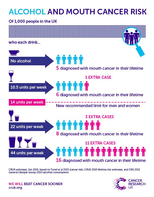 Alkoholforbrug og kræftrisiko.png